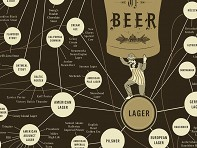Pop Chart Lab: Beer Varieties