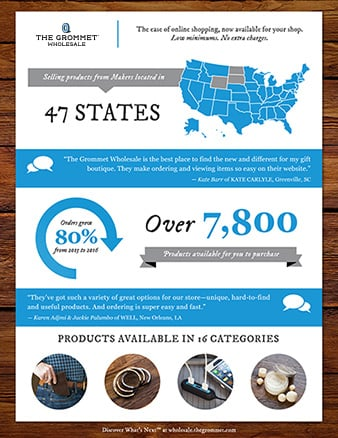 The Grommet Wholesale Infographic